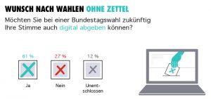 Kaspersky-Studie: Deutsche skeptisch bei digitalem Alltag