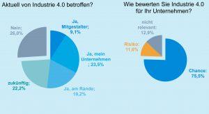 VDI-Umfrage: Industrie 4.0 als Chance in der Verfahrenstechnik