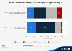 Chancen und Risiken der Digitalisierung in Deutschland