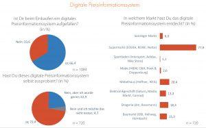 Digitalisierung der stationären Verkaufsfläche