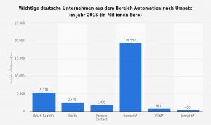 Wichtige deutsche Unternehmen aus dem Bereich Automation nach Umsatz