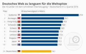 Internetgeschwindigkeit im weltweiten Vergleich