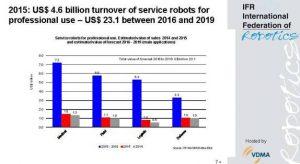 Service-Roboter-Absatz plus 25 Prozent