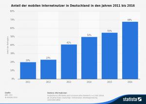 Anteil der mobilen Internetnutzer in Deutschland in den Jahren 2011 bis 2016