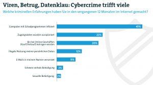 Jeder zweite Internetnutzer Opfer von Cybercrime
