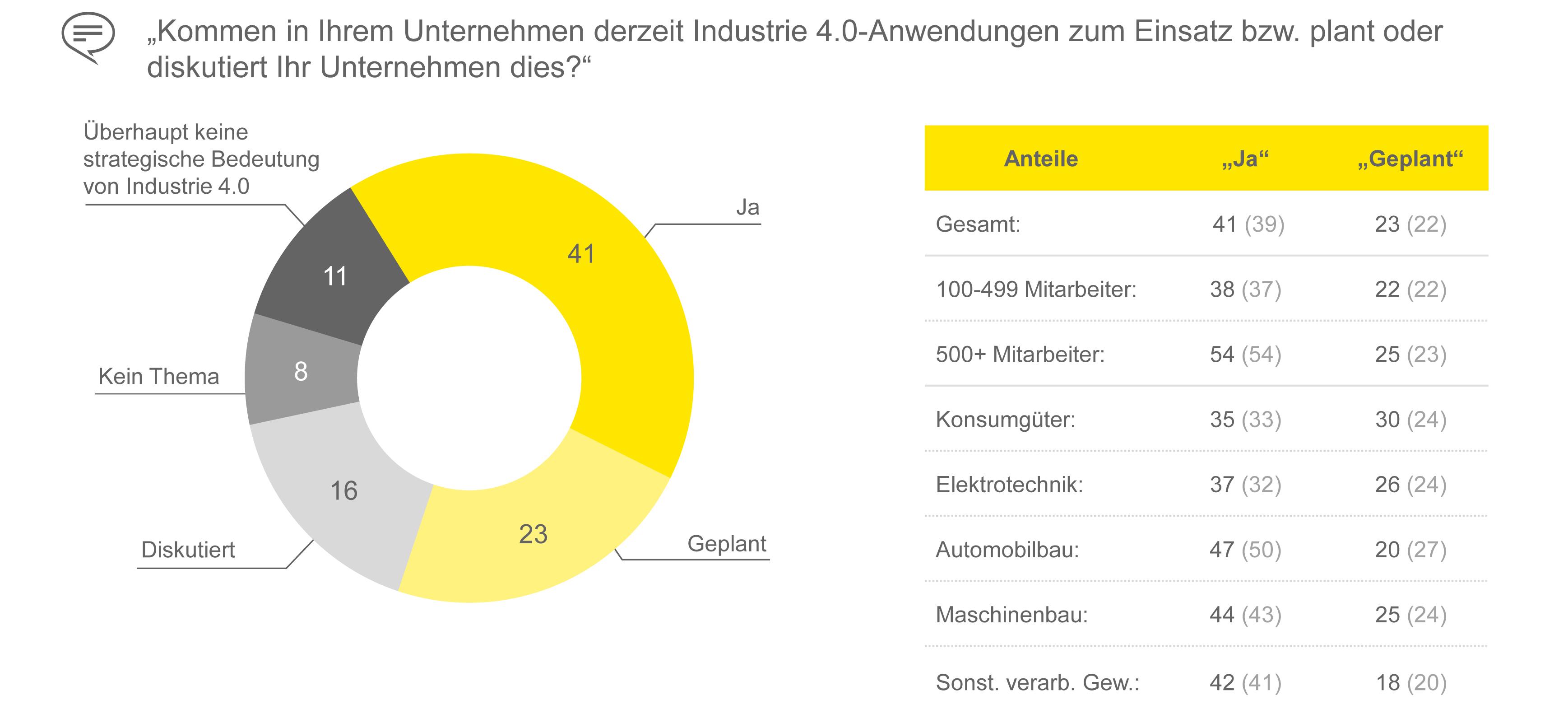 Industrie 4.0 verbreitet sich nur langsam