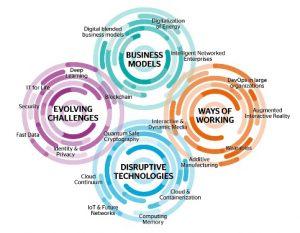 2020: Disruptive Technologien und ihre Auswirkungen