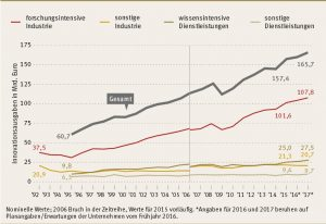 ZEW: Innovationsausgaben sollen weiter steigen