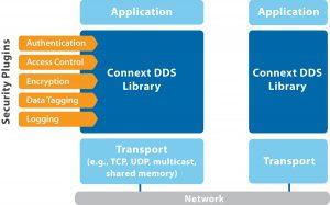Konnektivitätsplattform für Echtzeitanwendungen im Industrial Internet of Things