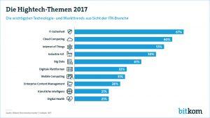 Top-Themen des Jahres in der Digitalwirtschaft