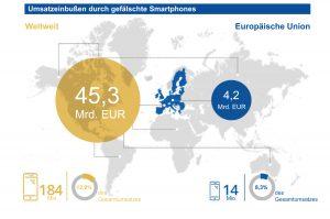 Verluste durch gefälschte Smartphones