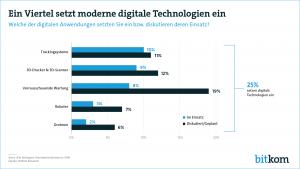 Das Handwerk hat die Digitalisierung im Blick