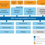 DDS Middleware für das Industrielle Internet of Things (IIoT)