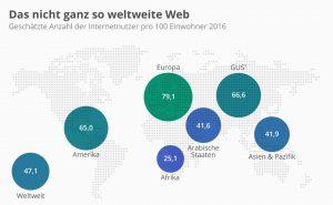 Geschätzte Anzahl der Internetnutzer pro 100 Einwohner 2016