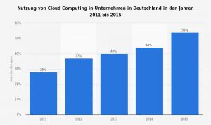 Nutzung von Cloud Computing in deutschen Unternehmen von 2011 bis 2015