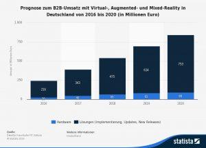 Prognose des VR-und AR-Umsatzes in Deutschland