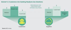 Unternehmen suchen Bindung zu Digitalanbietern