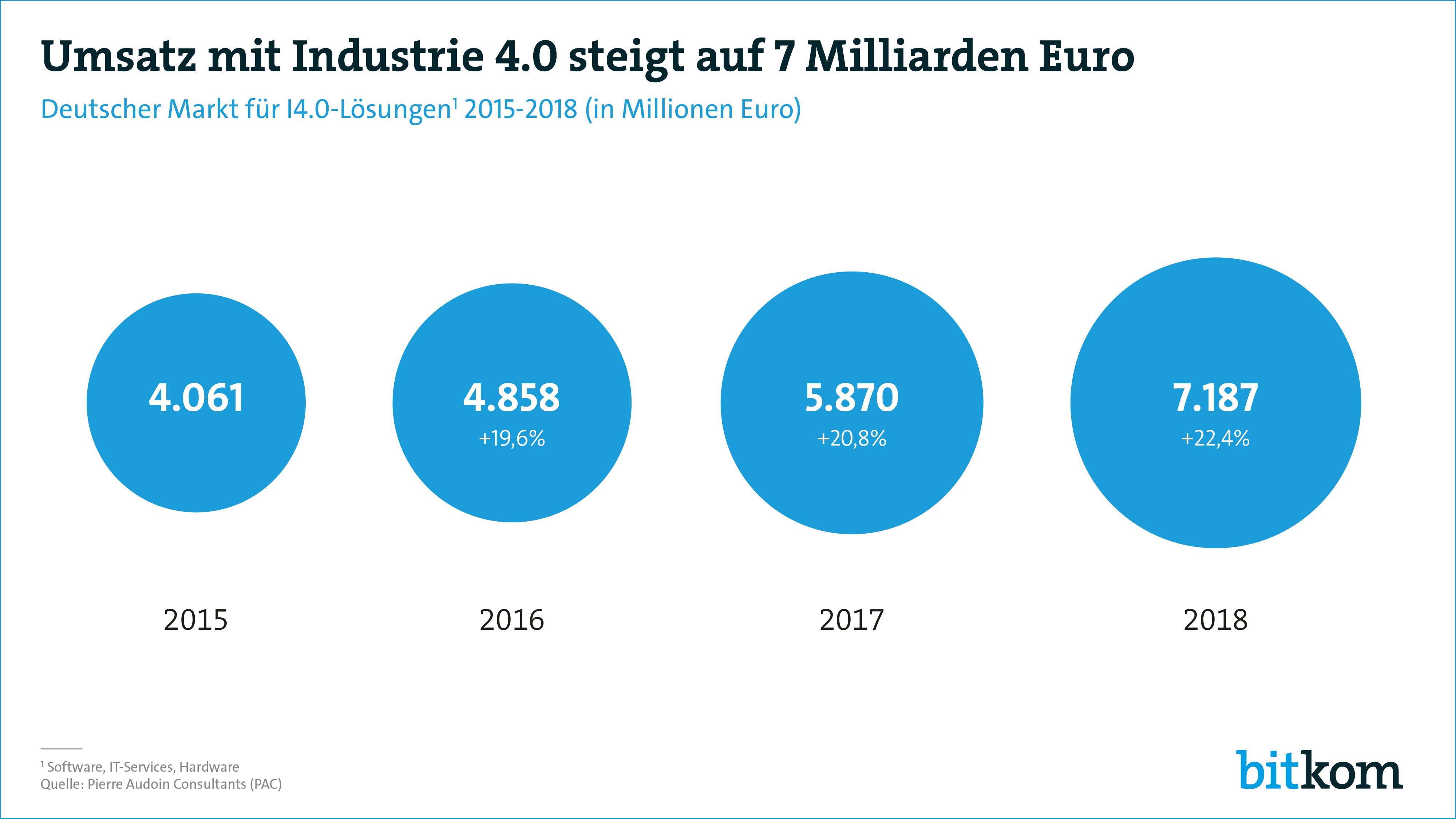 Industrie 4.0: 7 Milliarden Euro Umsatz