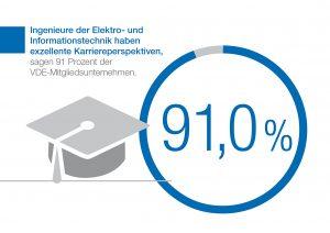 VDE fordert Bildungsoffensive