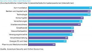 Accenture-Studie zeigt Schwachstellen