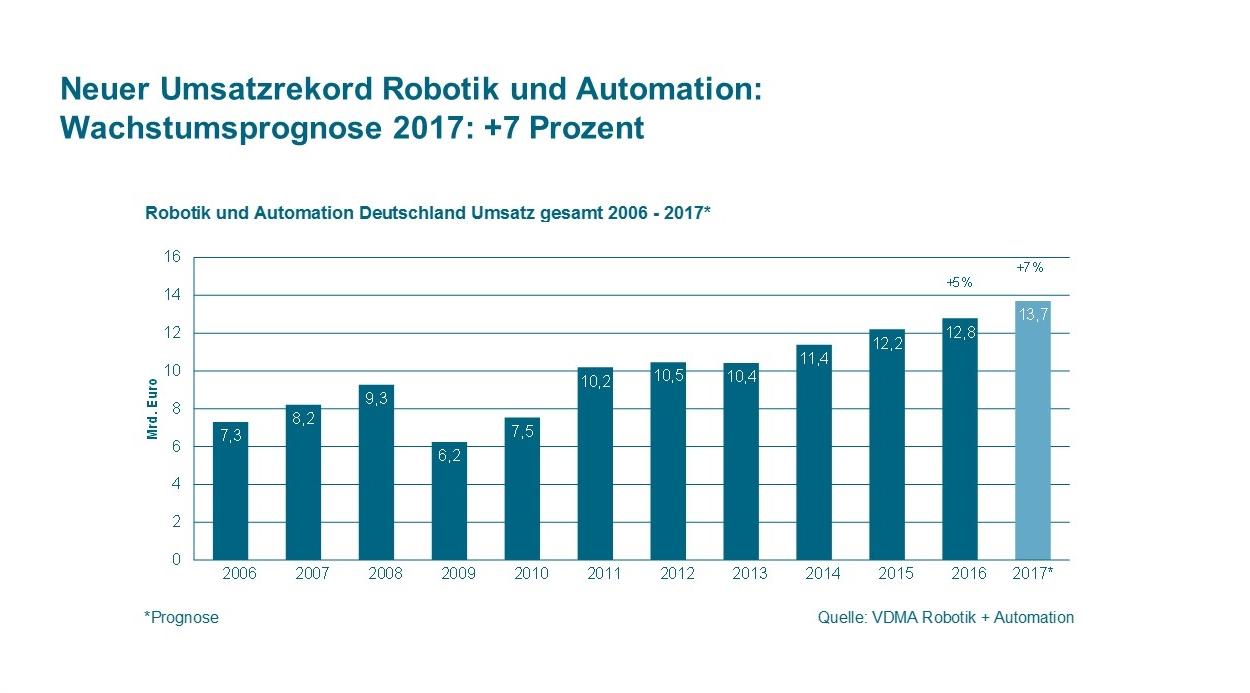 VDMA: Robotik- und Automation — Wachstumsprognose