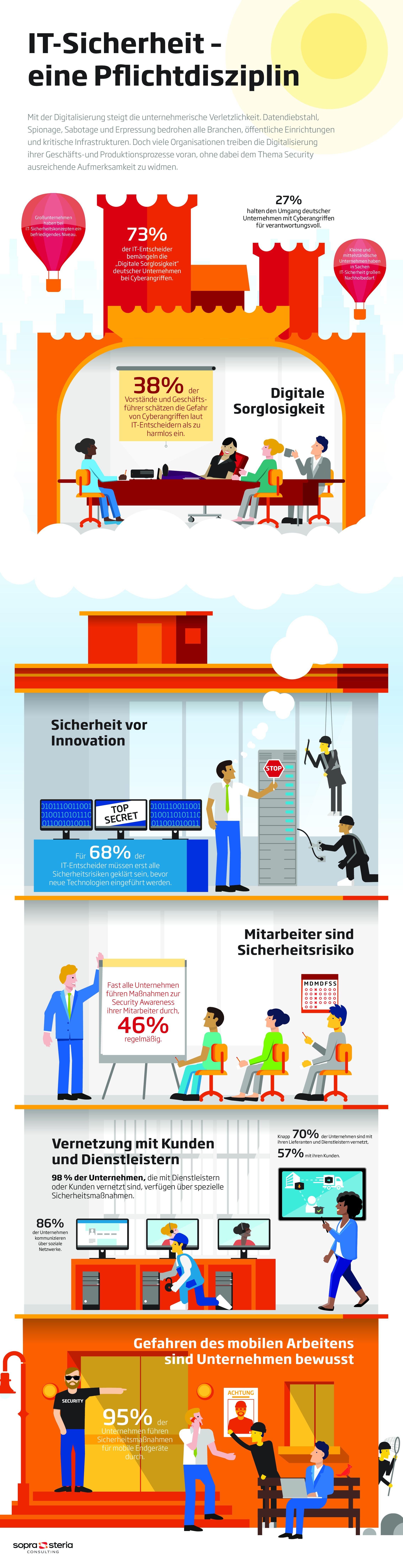 Digitalisierung mit Risiken