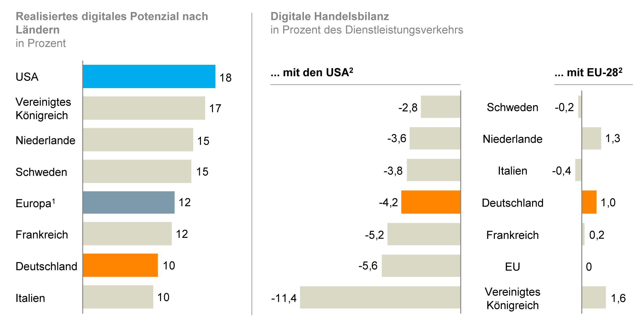 Digitalisierung: Wo Deutschland aufholen kann