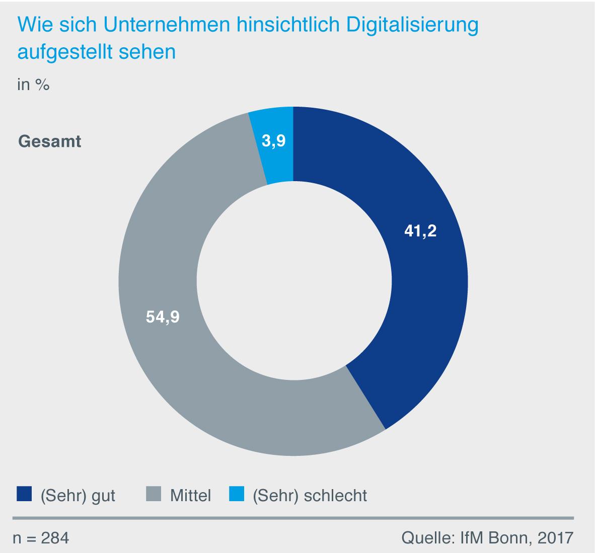 Digitalisierung: Weniger als die Hälfte sieht sich gut aufgestellt