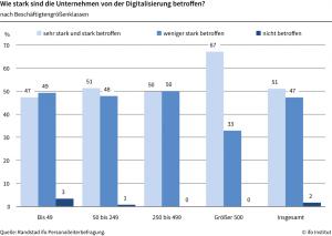 Digitalisierung betrifft alle Firmen