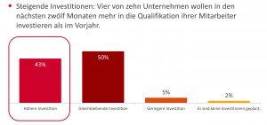 Budgetsteigerung bei Mitarbeiter-Qualifizierung