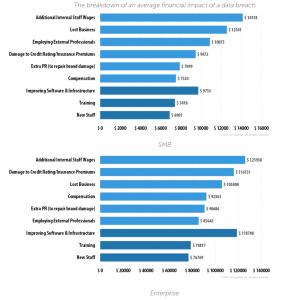 Kaspersky: Cyberangriffe kosten Unternehmen 861.000 US-Dollar