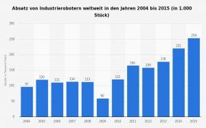 Absatz von Industrierobotern weltweit von 2004 bis 2015