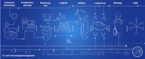 Automobilproduktion 2020: Digitaltrends in der Montage