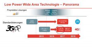 LTE-M: Lösung für IoT-Anwendungen?