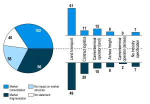 Logistikbranche in der Zwickmühle – zwischen Digitalisierungsdruck und Verlust der Datenhoheit