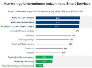 Studie: Potentiale im Industriellen Service besser nutzen