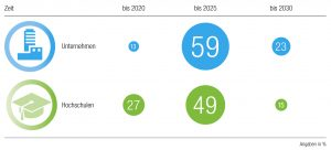 Bis wann erfolgt die Transformation zum IoT?