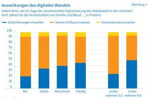 Die Auswirkungen des digitalen Wandels