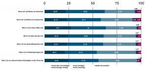 CSC: Wirtschaft auf digitalen Arbeitsplatz schlecht vorbereitet