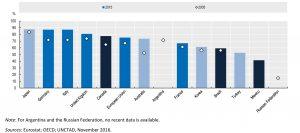 (Bild: Eurostat; OECD; UNCTAD)