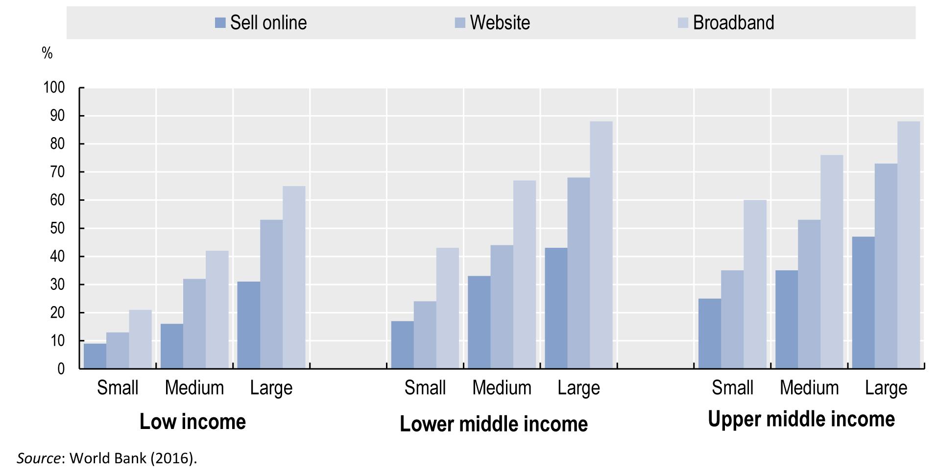 Große Firmen nutzen eher digitale Technologien
