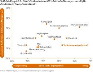 PwC-Umfrage: Wie digitalist der deutsche Mittelstand?
