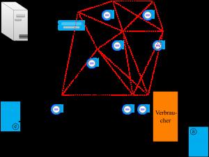 WirelessHart im Kontext von Industrie 4.0