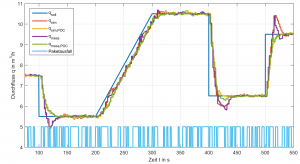 Abung 3: Simulation und Messung einer Durchflussregelung (Bild: Samson AG)