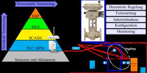 Abung 2: Beispiel einer drahtlosen Integration bei dem oben beschriebenen Anlagenprüfstand (Bild: Samson AG)