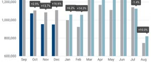 ACEA: Automobilabsatz steigt um 10 Prozent