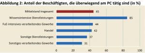 Deutsche Mittelständler sehen Wettbewerbsdruck bei Digitalisierung durch Internetfirmen gelassen