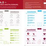 Lean 4.0 – Schlank durch Digitalisierung