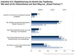 Deutscher Industrie-4.0-Index legt das zweite Jahr in Folge zu