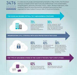 Datensicherheit in der Cloud stellt Unternehmen vor Herausforderungen